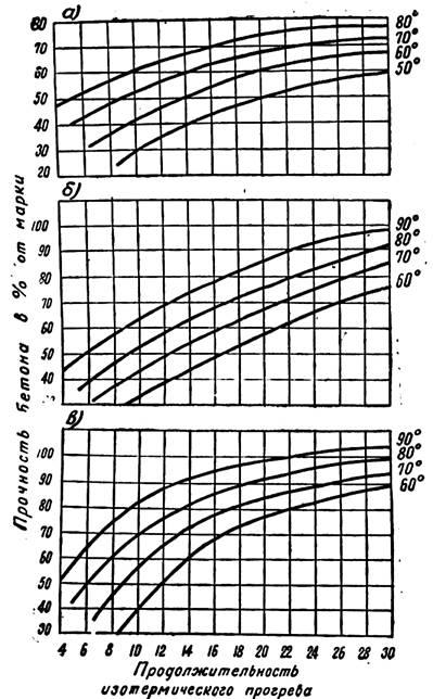 Подбор состава жесткой бетонной смеси керамзитобетон из бетона