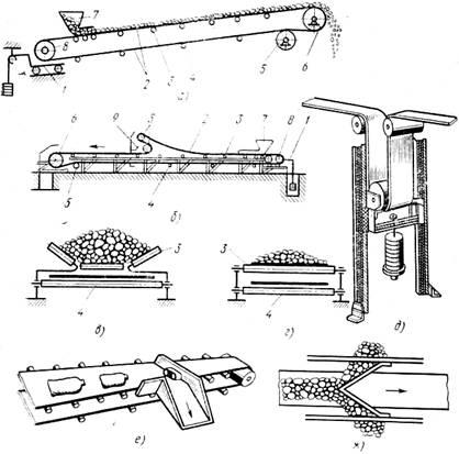 Сбрасыватель ленточный конвейер чертеж купить транспортер 2015