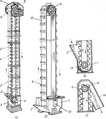 Ковшовых конвейеров резинотканевый конвейер