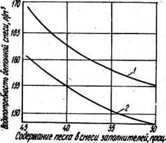 Водопотребность бетона купить бетон в староминской краснодарский край