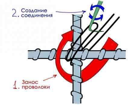Фото схемы по вязке арматуры