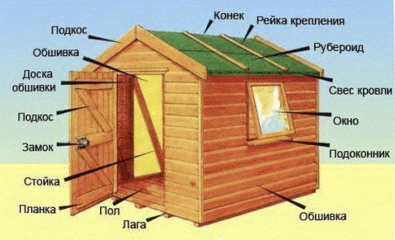 Построить дом инструкция как шаговая по