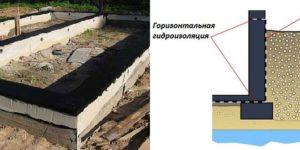 Как производится гидроизоляция фундамента