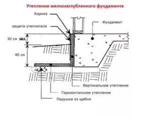 Как производится утепление фундамента