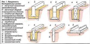 Как правильно выбрать вид фундамента под строительство дома