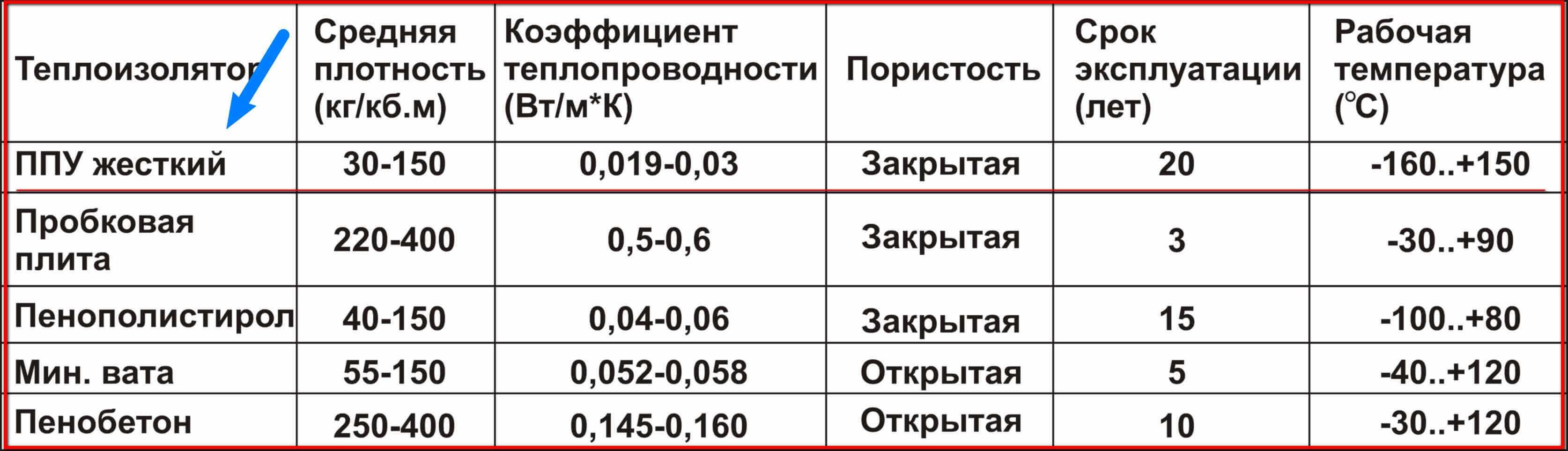 срок службы минеральной ваты