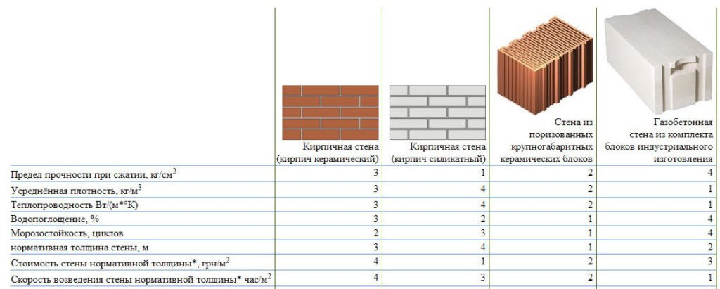 Выбор материала для несущих стен