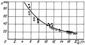 Зависимость средней кратности циркуляции фронтового и заднего экранов от паропроизводительности чистого отсека