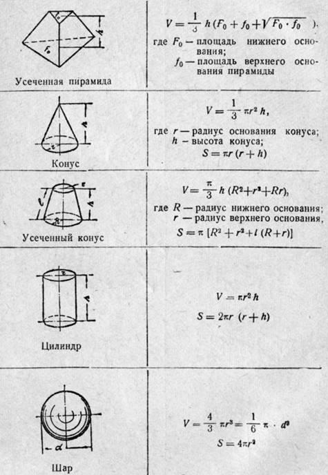 Расчёт Объёма Цилиндра