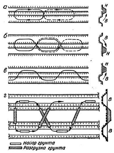 Схемы движения скреперов: