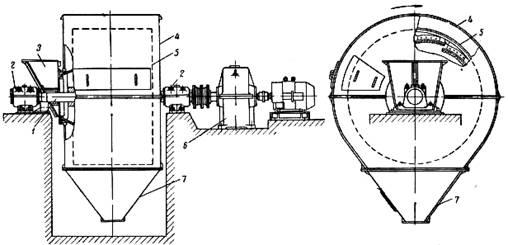 Однокамерная шаровая мельница