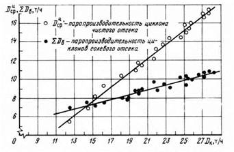 Зависимость паропроизводительности чистого и солевого отсеков от паропроизводительности котла