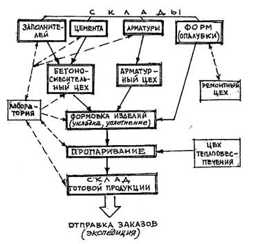 Монтажные механизмы и их выбор.  Рис.11.1. Технологическая схема с функциональными связями предприятия по...