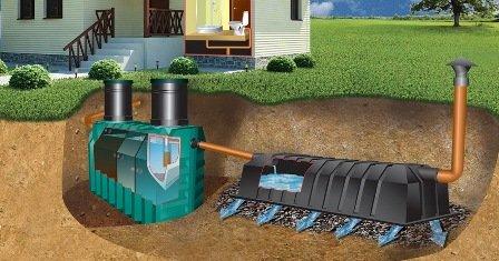 Фото устройства канализации в частном доме
