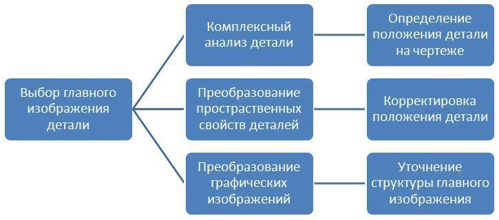 Схема зависимости расположения детали на главном изображении чертежа от ее положения при изготовлении